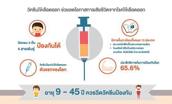วัคซีนป้องกันไข้เลือดออก 4 สายพันธุ์